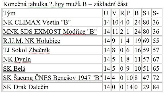 SK Drak - konečná tabulka 2. ligy mužů - základní část